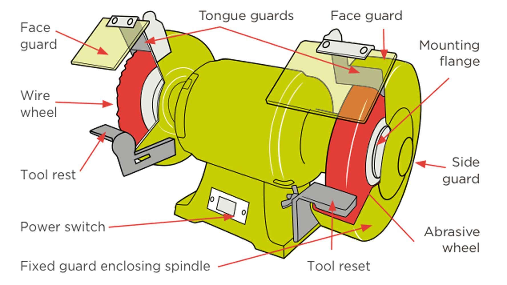 grinding wheel protective device