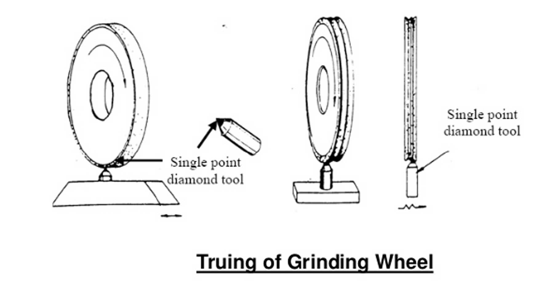 grinding wheel truing and dressing