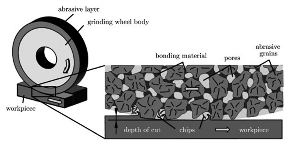grinding wheel holding force