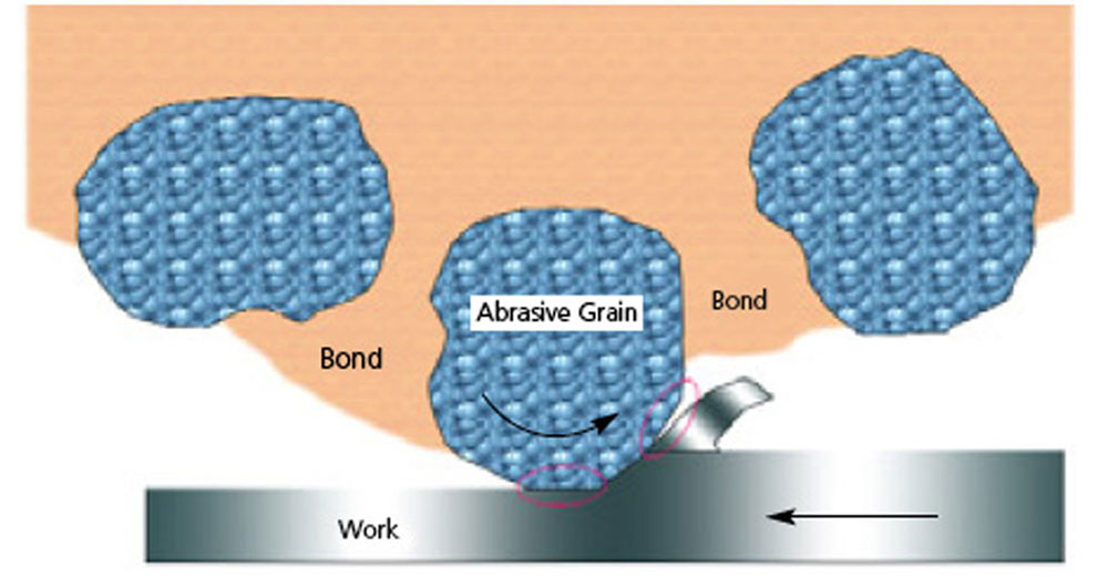 abrasive grain and bond type